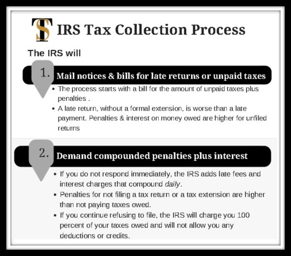 IRS will framed 600